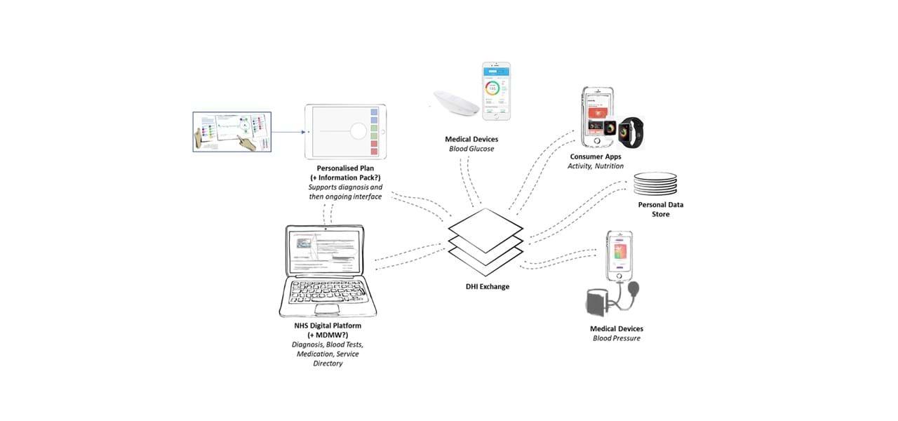 Type 2 Diabetes - Transforming the Diagnosis Conversation